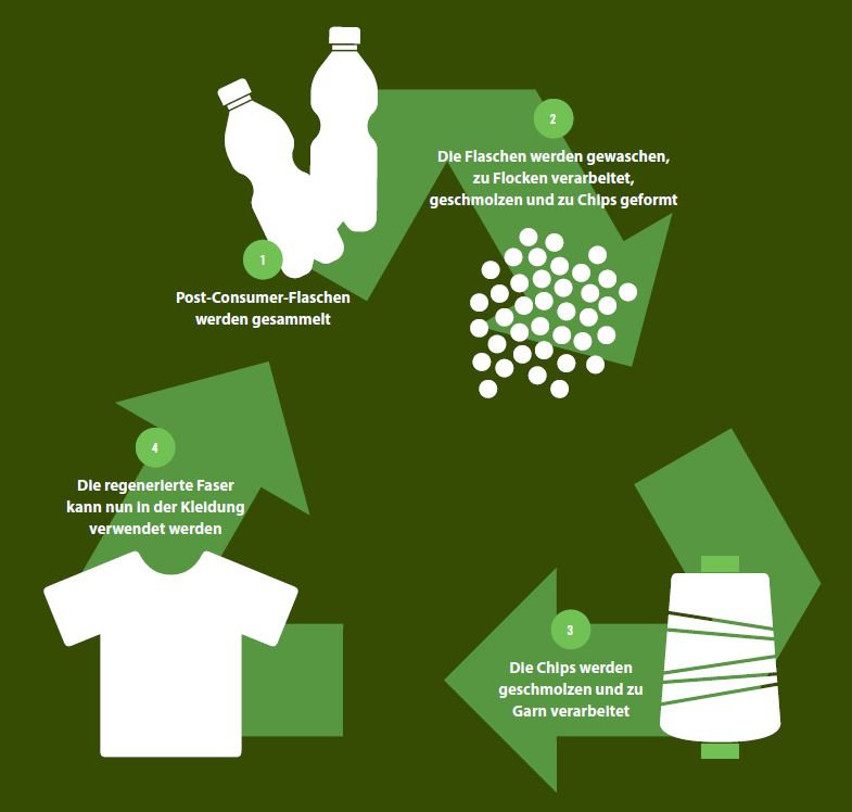 Engel-Workwear-Recyclingprozess