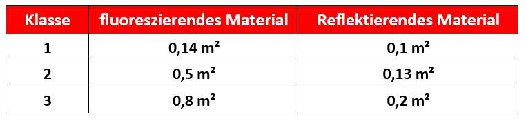 Tabelle Warnschutzklassen