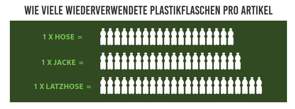 Engel-Workwear-Grafik-Recycling-von-Flaschen